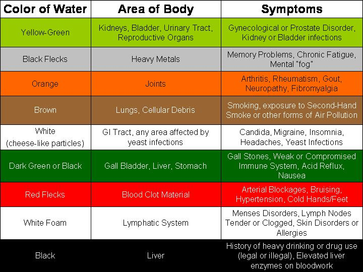 What Do The Colors In My Water After A Session Mean Ionic Body Balancer